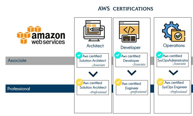 AWS Training In Bangalore | Best AWS Course In Bangalore