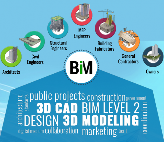 Myth and Facts about BIM