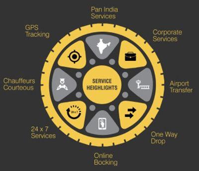 Corporate Cab Services | Corporate Car Rental Service | Pan India