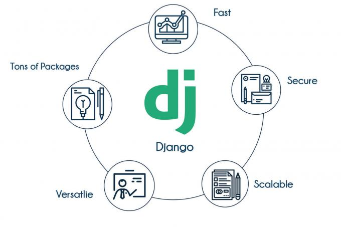 DJango Training in Bangalore | Best Python DJango Class in Bangalore