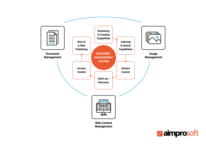 Healthcare Document Management System: All You Need to Know About Medical DMS   Aimprosoft