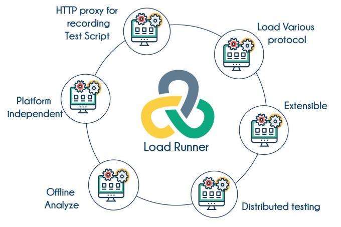 LoadRunner Training Bangalore | Best Load Runner Course Bangalore