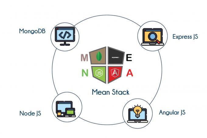 Mean Stack Training in Bangalore | Best Web Designing Course Institute