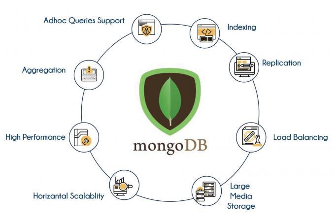 MongoDB Training Institute | Best MongoDB Classes in Bangalore