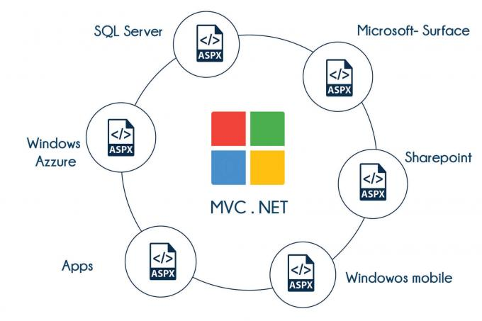 MVC.NET Training in Bangalore | Best MVC.NET Institute In Bangalore