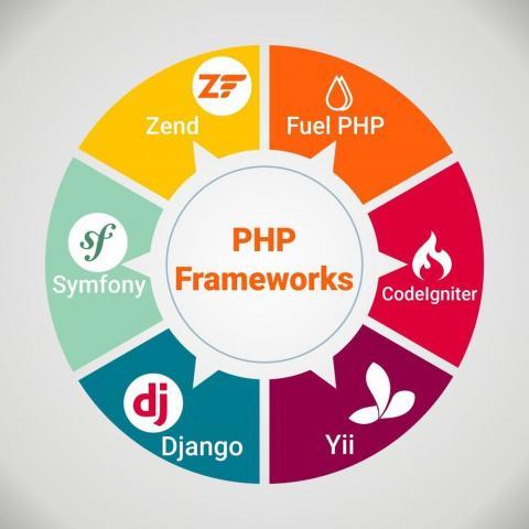 Best PHP Frameworks For Web Development   GlobalEmployees