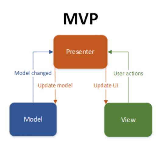Pure Model-View-Presenter on Android – Android training in Chandigarh