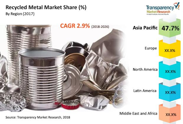 Metal Recycling Market to Reach US$ 979 Billion by 2026