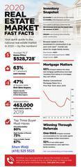 2020 REAL ESTATE MARKET FAST FACTS   Oakville Real Estate in Orange Park, FL 32003