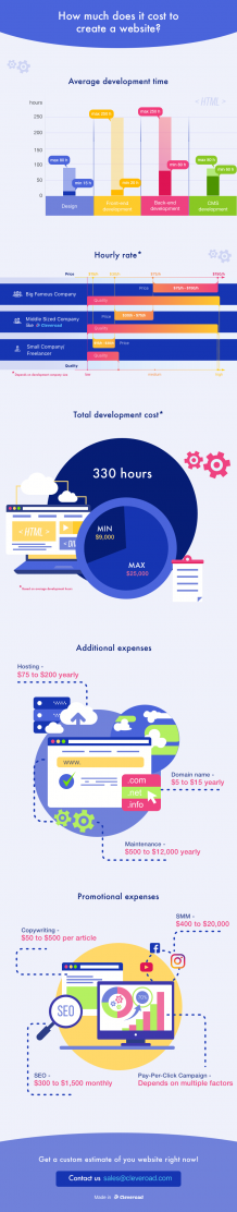 How Much Does It Cost to Build a Website in 2019