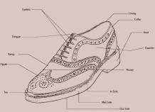 Parts Of Men's Dress shoes Explained