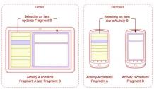 Android – Fragments – Android training in Chandigarh