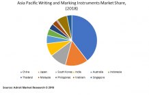 Writing and Marking Instruments Market Size to reach $23.98 billion USD by 2025