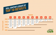 What Is The Ideal Content Length and How It Affects SEO?