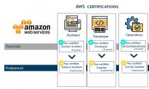 AWS Training Institute in Bangalore | Best AWS Course In Bangalore