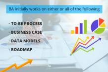What is the Importance of a Business Analyst in a project - Evontech Blog
