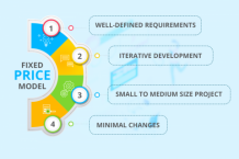 Agile or Waterfall Which Methodology works the best for Fixed Price Projects - Evontech Blog