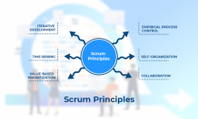 What are the 6 Scrum principles? - Evontech Blog