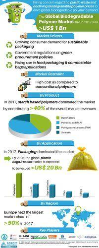 Biodegradable Polymers Market 2019 by Emerging Trends, Raw Material, Future Concerns  - Reuters