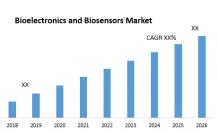 Bioelectronics & Biosensors Market - Global Industry Analysis