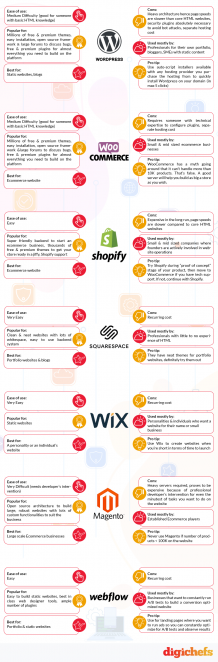 WordPress, Webflow, Shopify, Squarespace, Wix, Magento – Which is the right website builder for you? | DigiChefs