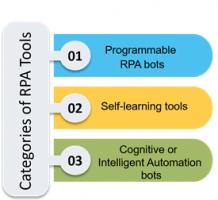 RPA Tools - Robotic Process Automation Tools Tutorial - Intellipaat