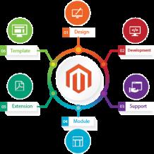 Magento Development Services   Custom Magento Development
