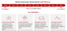 Construction Robot Market