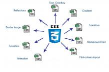 CSS Training in Bangalore | Best HTML & CSS Course Training Institute