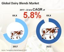 Trends in Dairy Blends Market To Reach US$3,789.3 mn by 2022 | CAGR 5.8%