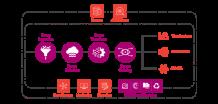 Data Managed Platform For Healthcare And Life Sciences | Dataez