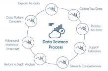 Data Science Training In Bangalore | Best Data Science Course