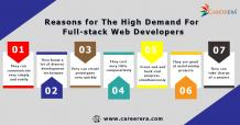 Are Full Stack Web Developers in Demand? | Careerera