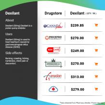 Compare Dexilant's (dexlansoprazole) Online Prices