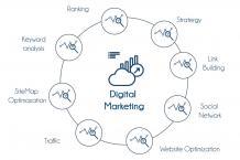 Digital Marketing Training in Bangalore   Best Digital Marketing Institute