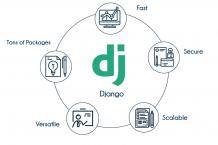 DJango Training in Bangalore | Best Python DJango Class in Bangalore