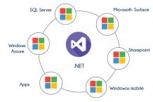 .Net Training in Bangalore   Best C# and .Net Course Bangalore   TIB