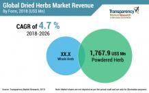 Dried Herbs Market valuation to reach US$ 4,162.7 Mn in 2026 | CAGR of 4.7%