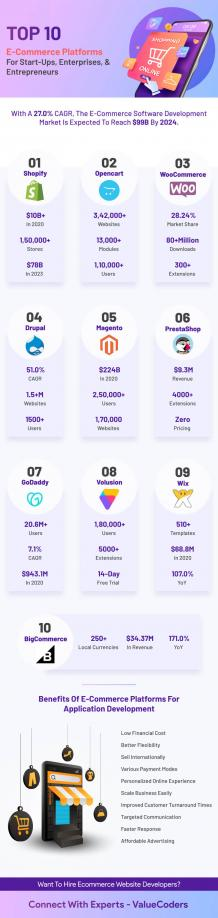 Top 10 Ecommerce Platforms for Start-ups, Enterprises,Entrepreneurs
