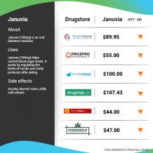 Compare Prices for Januvia (Sitagliptin) Online
