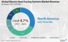 Electric heat tracing systems market is anticipated to expand at a CAGR of 4.0% by 2025 - TMR