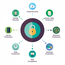 endpoint protection solutions in dubai