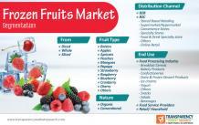Frozen Fruits Market | Global Industry Report, 2030