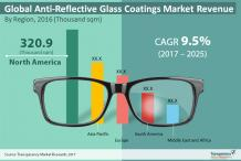 Global Anti-reflective Glass Coatings Market To Reach 1,790.5 Square Meter By 2025 | CAGR 9.5% - TMR
