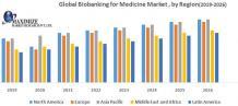 Global Biobanking for Medicine Market - Industry Analysis