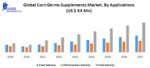 Global Corn Germs Supplements Market : Industry Analysis