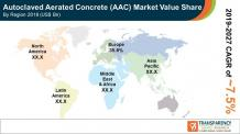 Autoclaved Aerated Concrete (AAC) Market Analysis & Trends 2027