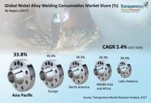 Nickel Alloy Welding Consumables Market to reach US$5.6 Billion by 2025