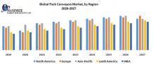 Global Pack Conveyors Market - Industry Analysis and Forecast (2020)