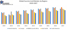 Global Succinic Acid Market - Industry Analysis and Forecast (2019-2027)